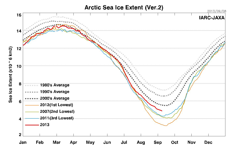 O ártico está recuperando a cobertura de gelo?
